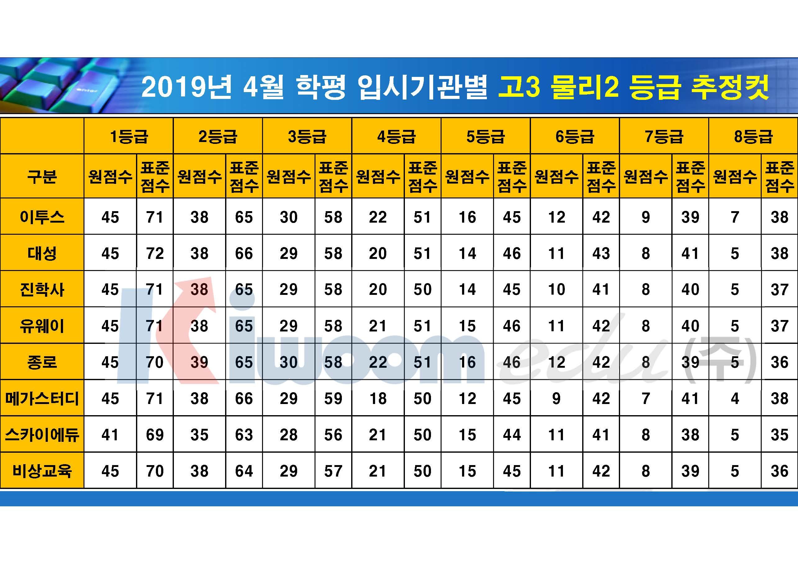 2019 4월 모의고사 입시기관별 등급컷(고3)_20190411_안지훈#2_Page_19.jpg