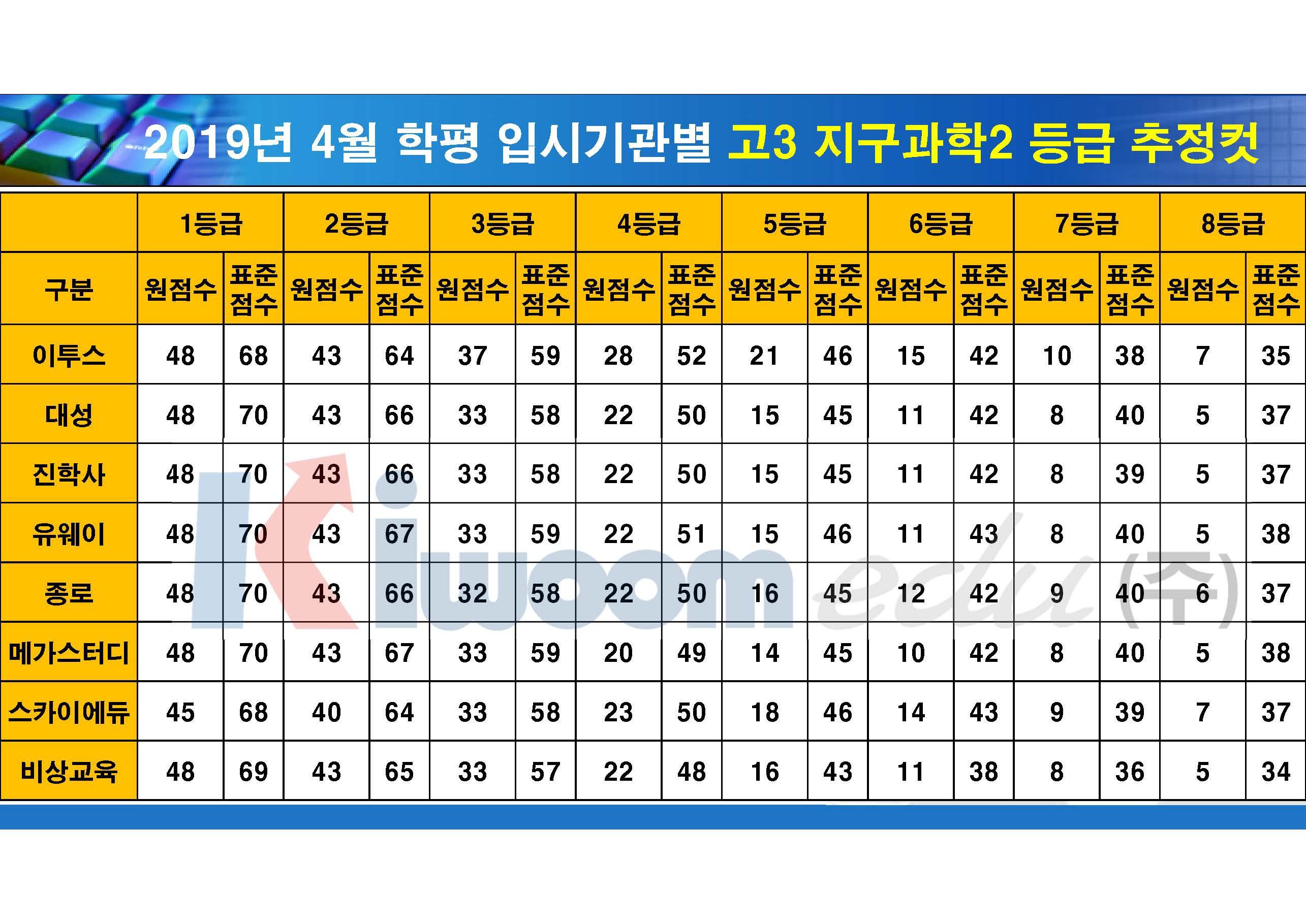 2019 4월 모의고사 입시기관별 등급컷(고3)_20190411_안지훈#2_Page_22.jpg