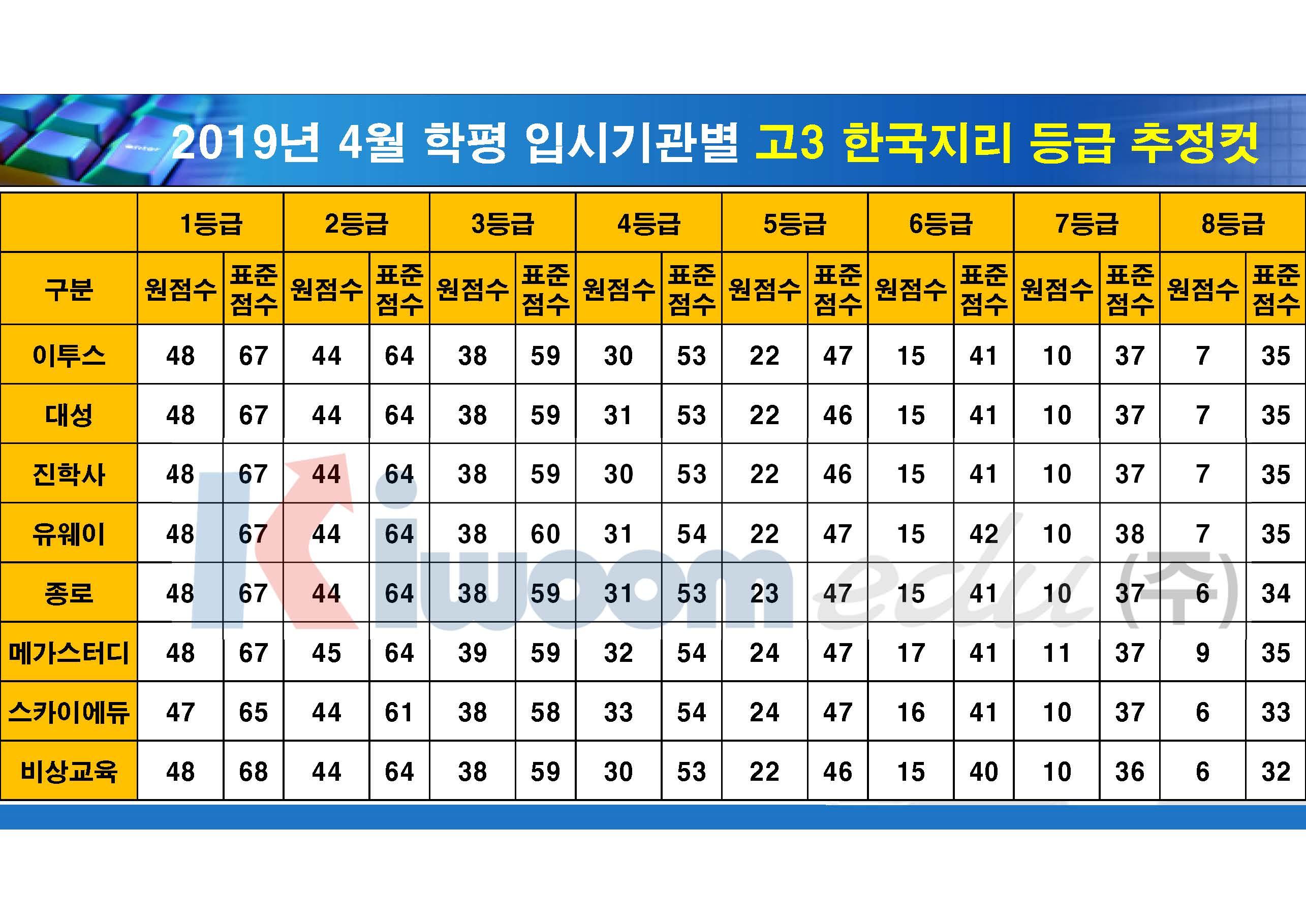 2019 4월 모의고사 입시기관별 등급컷(고3)_20190411_안지훈#2_Page_08.jpg