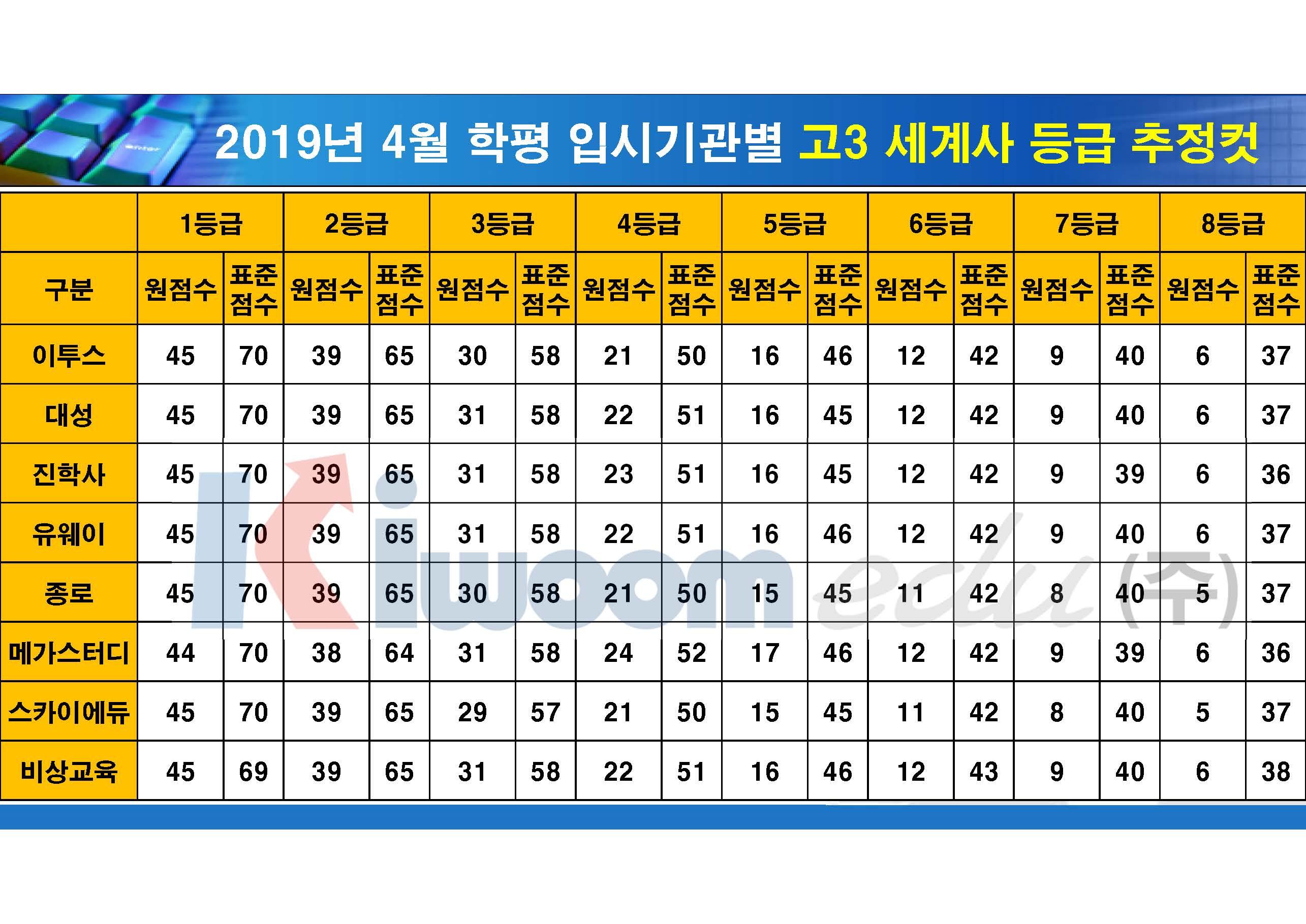 2019 4월 모의고사 입시기관별 등급컷(고3)_20190411_안지훈#2_Page_11.jpg