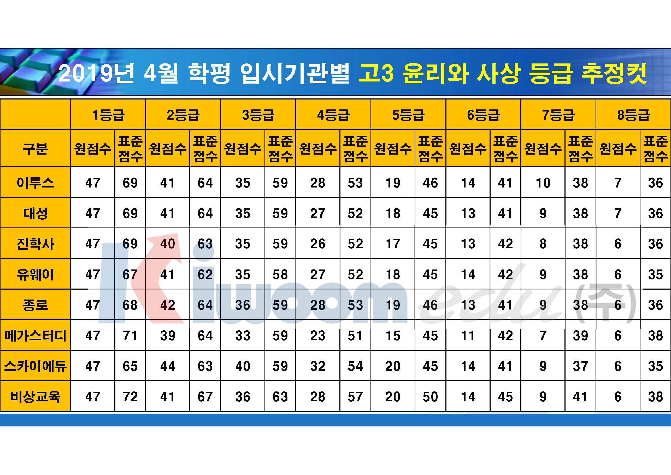 2019 4월 모의고사 입시기관별 등급컷(고3)_20190411_안지훈#2_Page_07.jpg