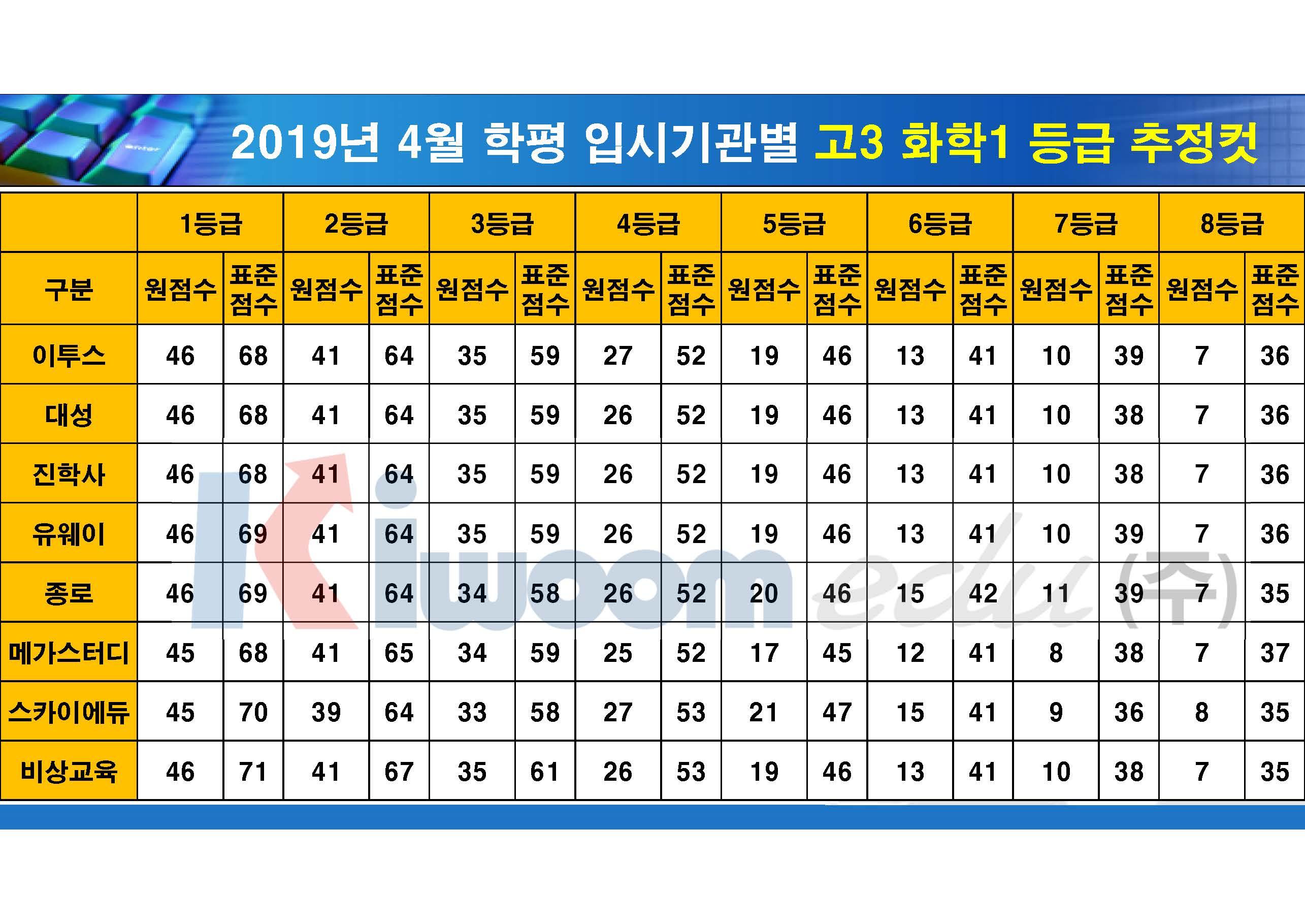 2019 4월 모의고사 입시기관별 등급컷(고3)_20190411_안지훈#2_Page_16.jpg