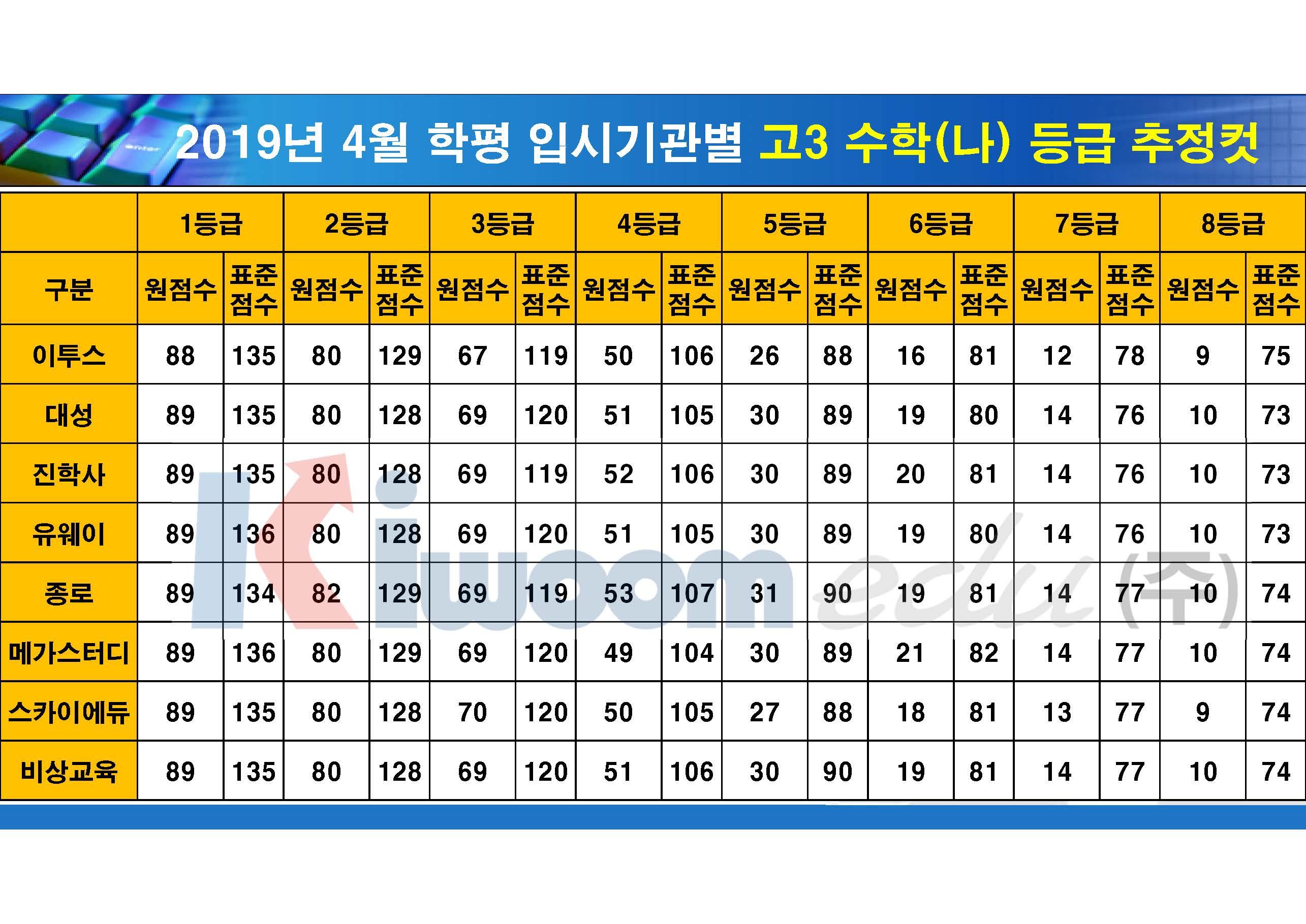 2019 4월 모의고사 입시기관별 등급컷(고3)_20190411_안지훈#2_Page_05.jpg