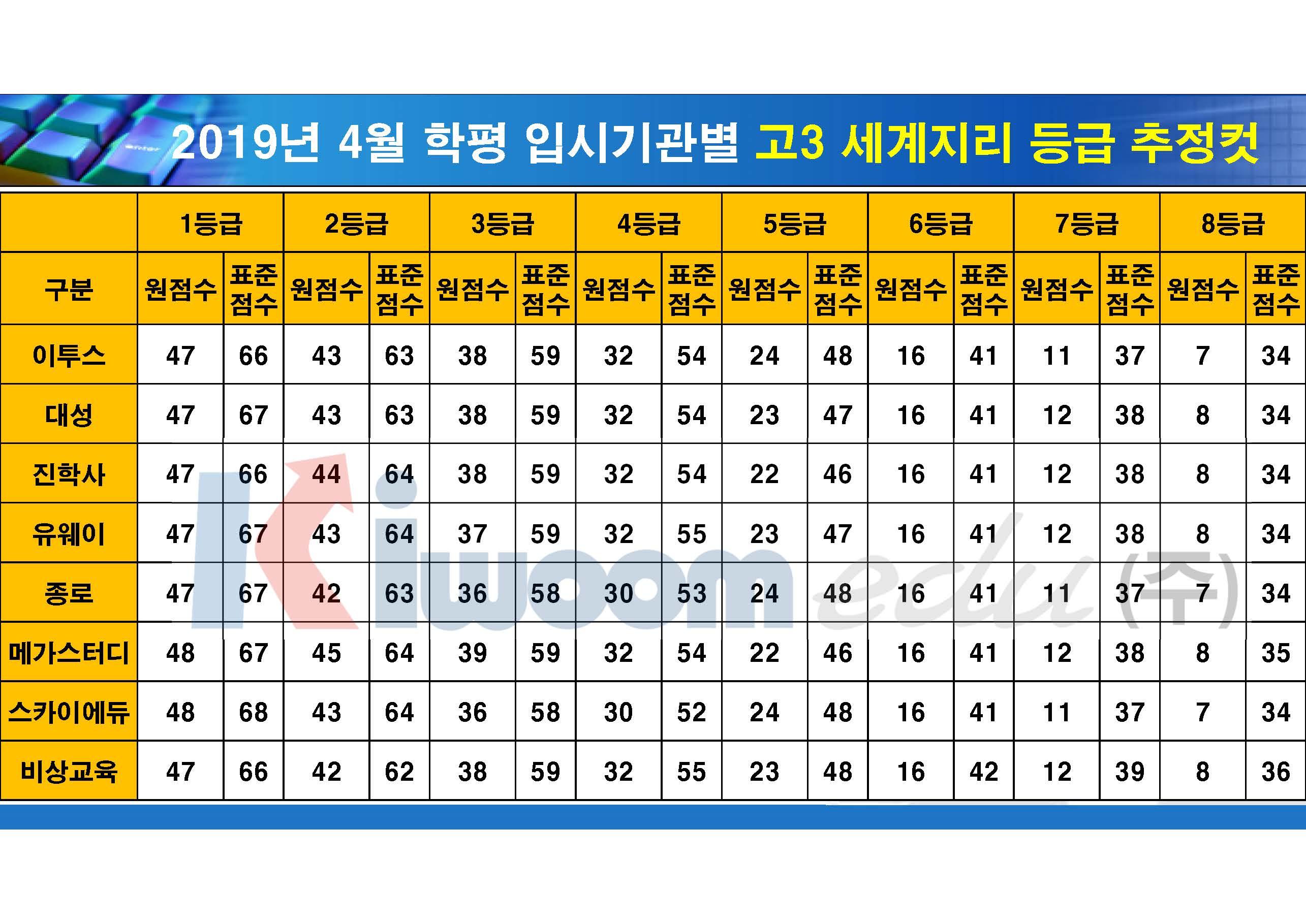 2019 4월 모의고사 입시기관별 등급컷(고3)_20190411_안지훈#2_Page_09.jpg