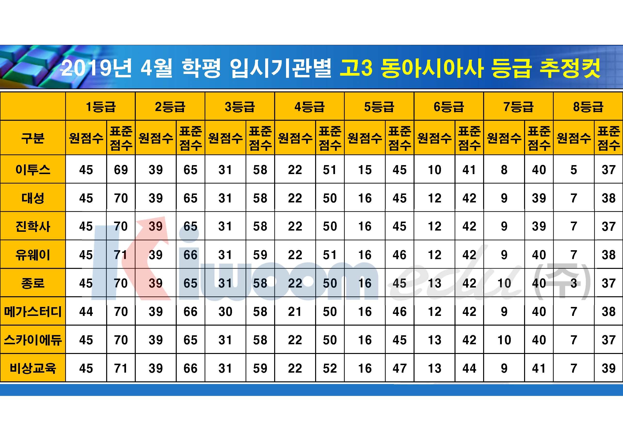 2019 4월 모의고사 입시기관별 등급컷(고3)_20190411_안지훈#2_Page_10.jpg