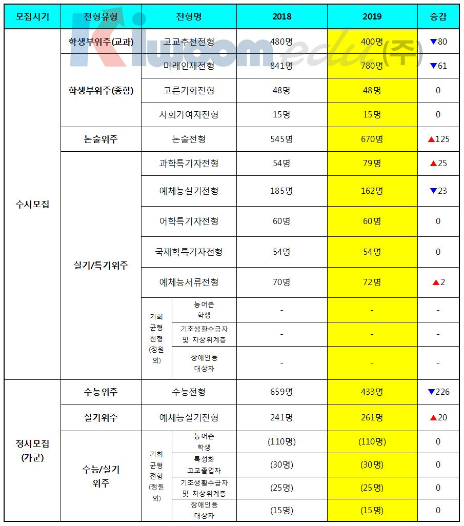3 2019 이화여대 입학전형.png