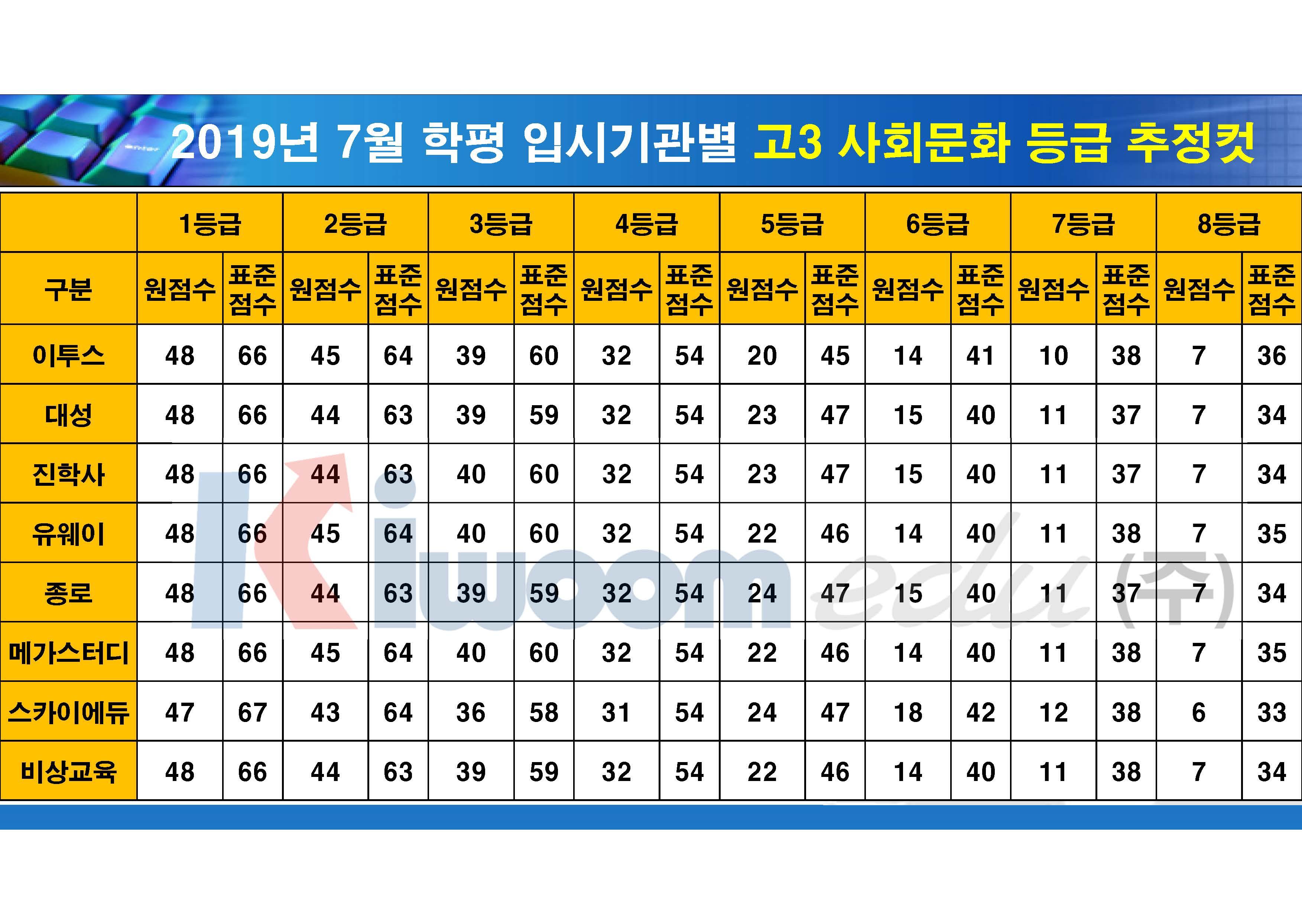 2019 7월 모의고사 입시기관별 등급컷(고3)_20190711_안지훈#1(16시 30분 기준)_Page_14.jpg