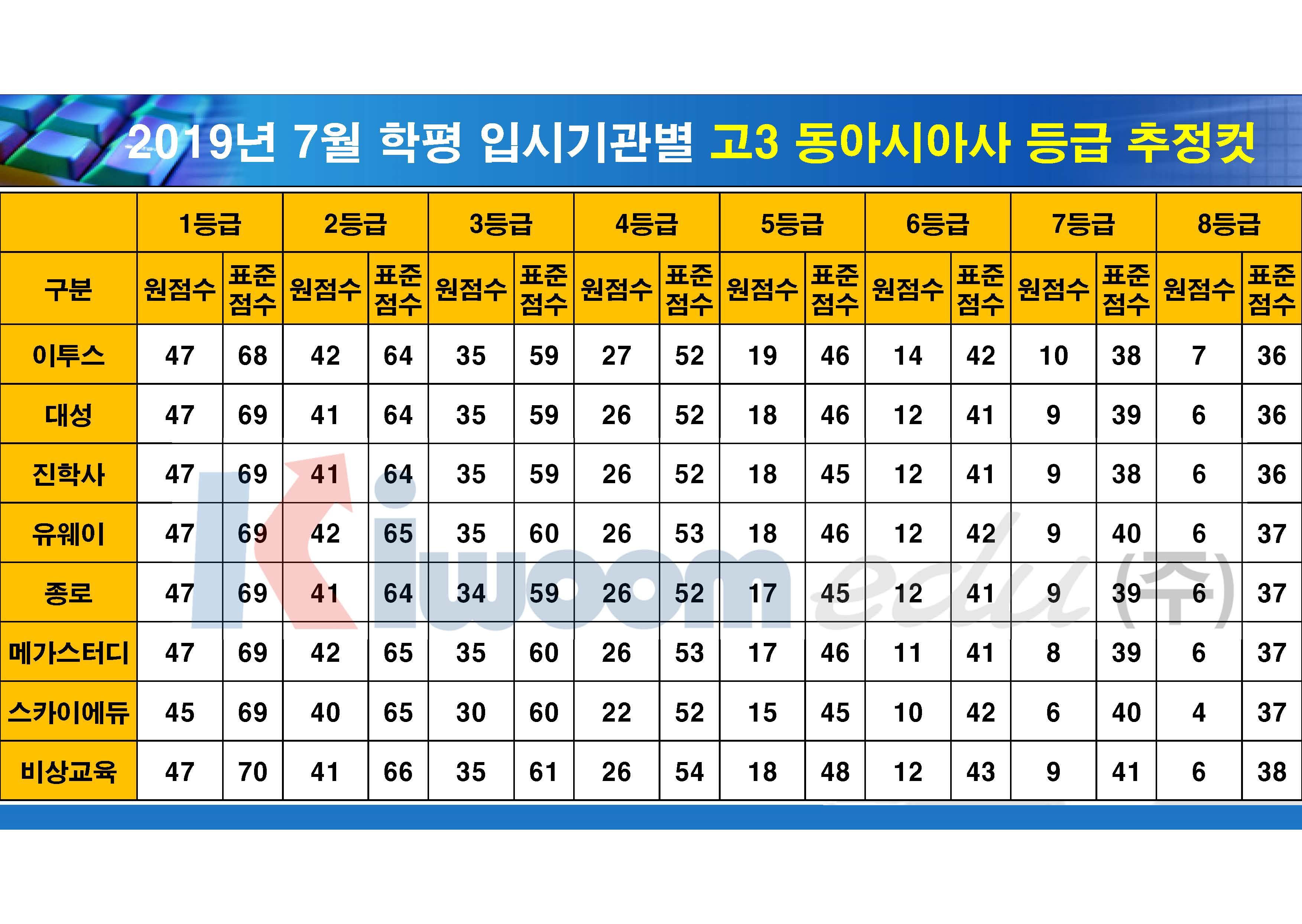 2019 7월 모의고사 입시기관별 등급컷(고3)_20190711_안지훈#1(16시 30분 기준)_Page_10.jpg