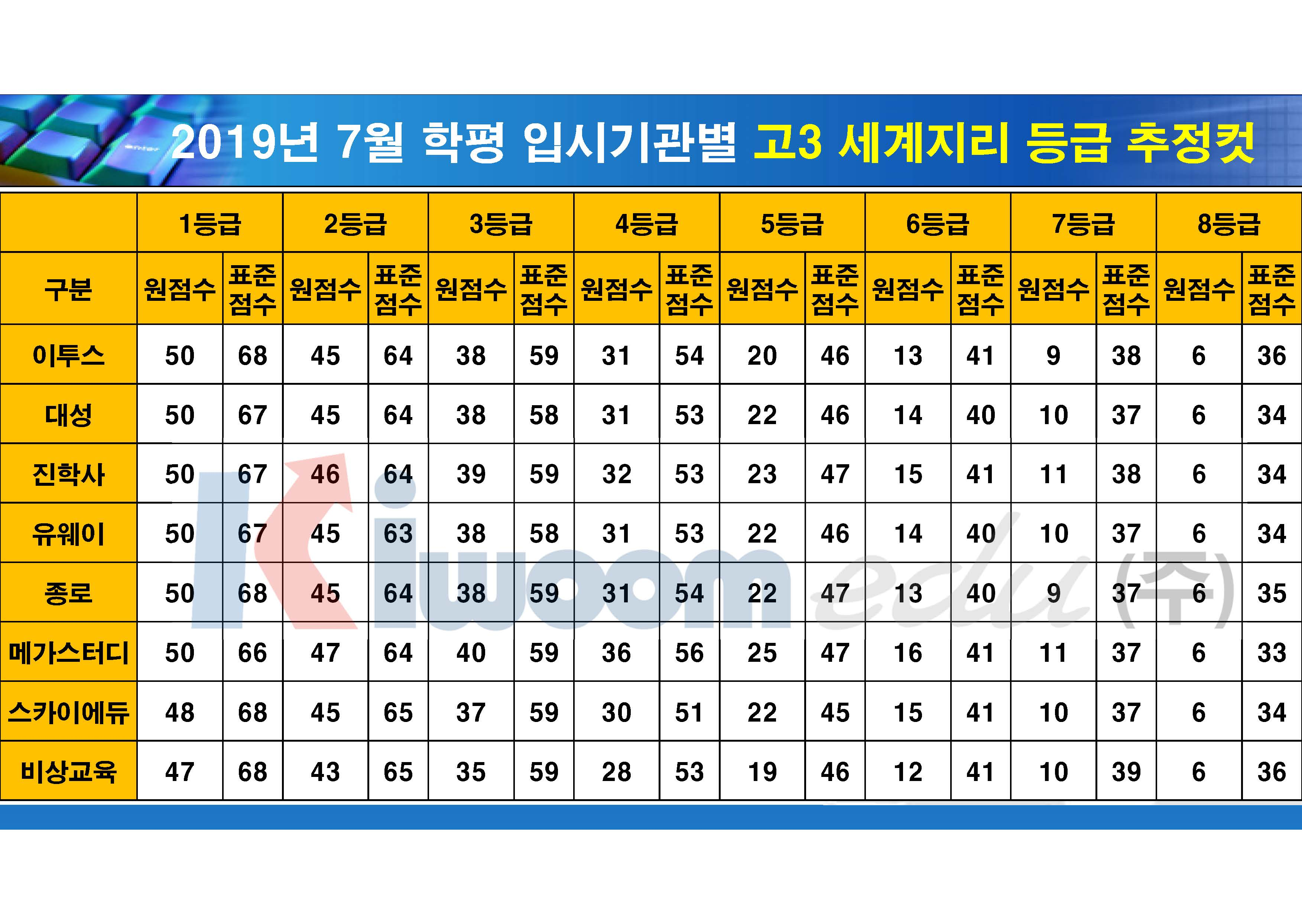 2019 7월 모의고사 입시기관별 등급컷(고3)_20190711_안지훈#1(16시 30분 기준)_Page_09.jpg