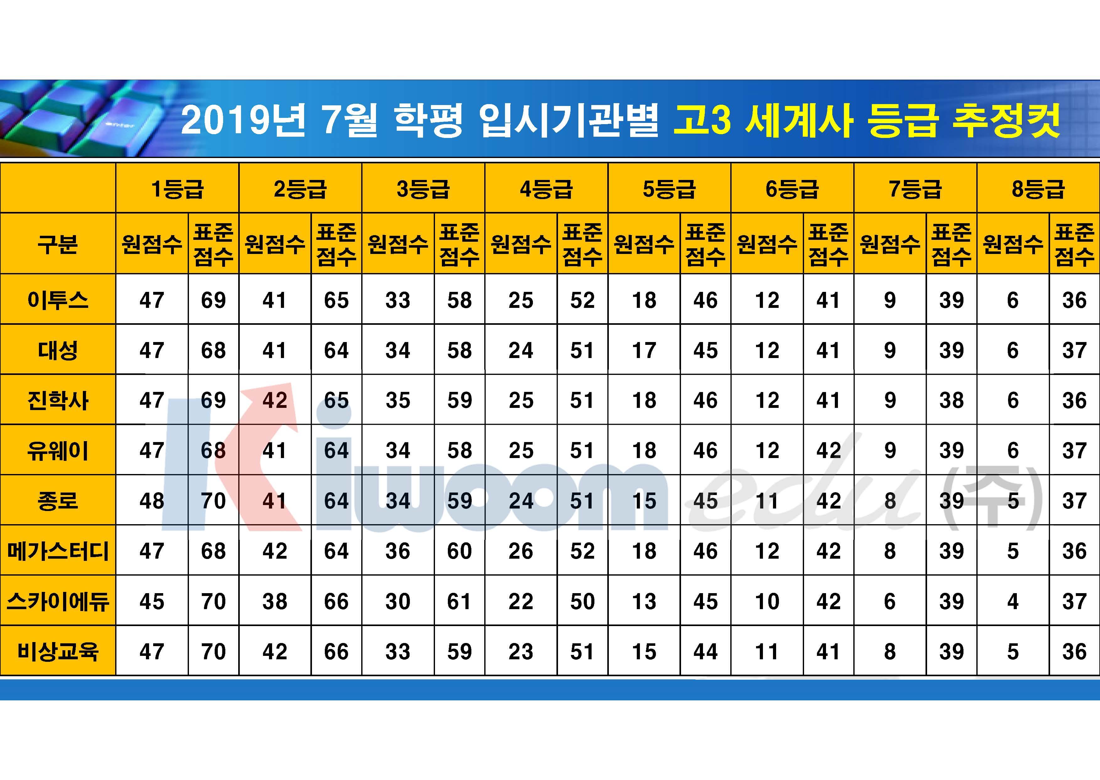 2019 7월 모의고사 입시기관별 등급컷(고3)_20190711_안지훈#1(16시 30분 기준)_Page_11.jpg