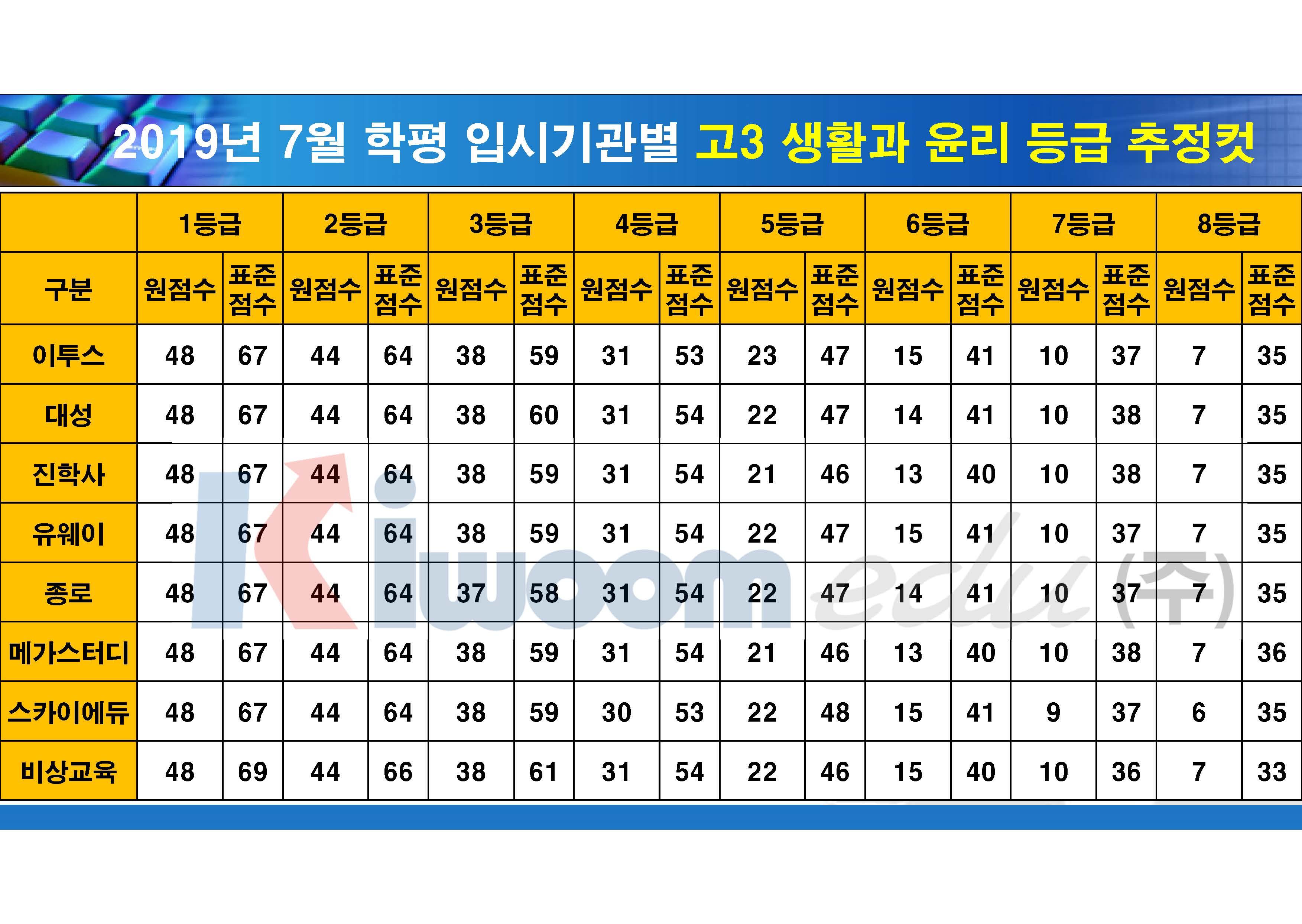 2019 7월 모의고사 입시기관별 등급컷(고3)_20190711_안지훈#1(16시 30분 기준)_Page_06.jpg