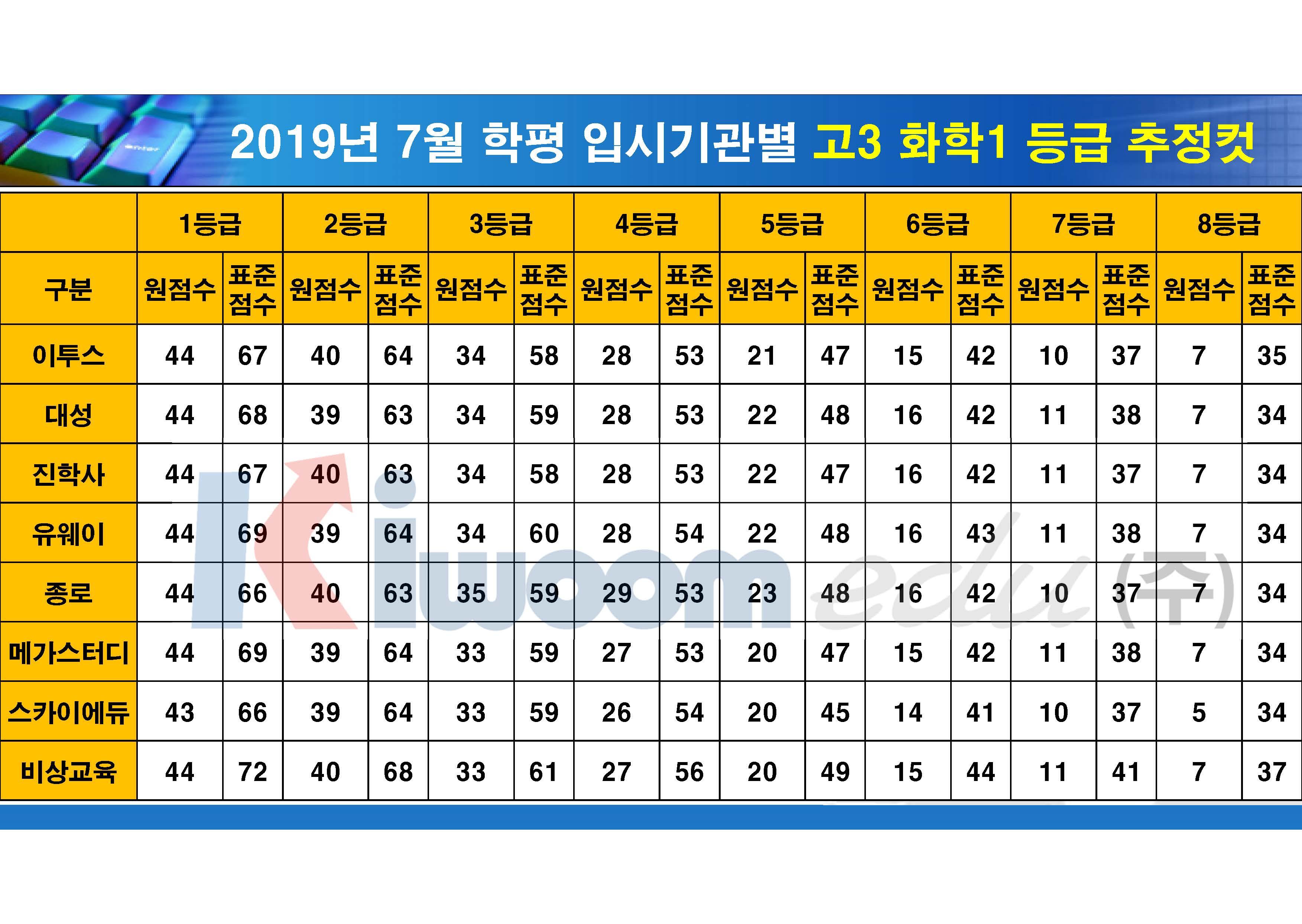 2019 7월 모의고사 입시기관별 등급컷(고3)_20190711_안지훈#1(16시 30분 기준)_Page_16.jpg