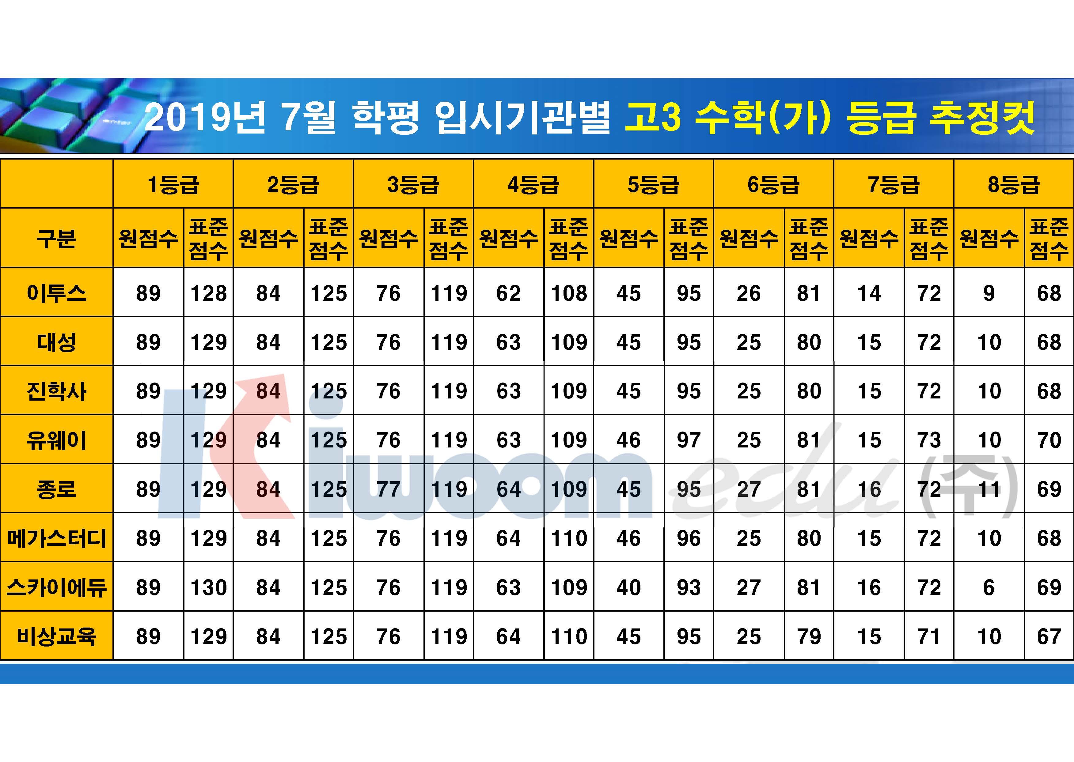 2019 7월 모의고사 입시기관별 등급컷(고3)_20190711_안지훈#1(16시 30분 기준)_Page_04.jpg