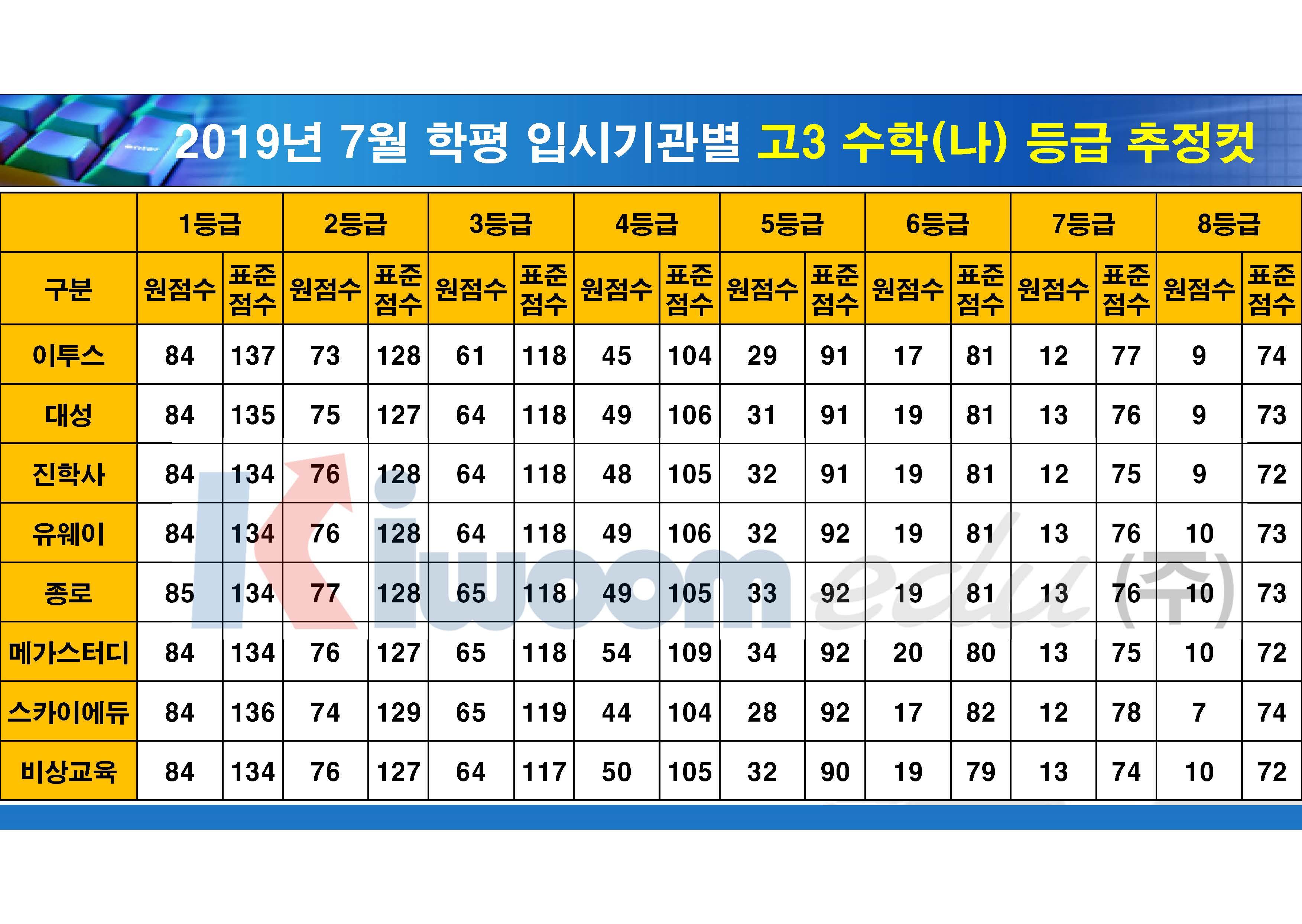 2019 7월 모의고사 입시기관별 등급컷(고3)_20190711_안지훈#1(16시 30분 기준)_Page_05.jpg