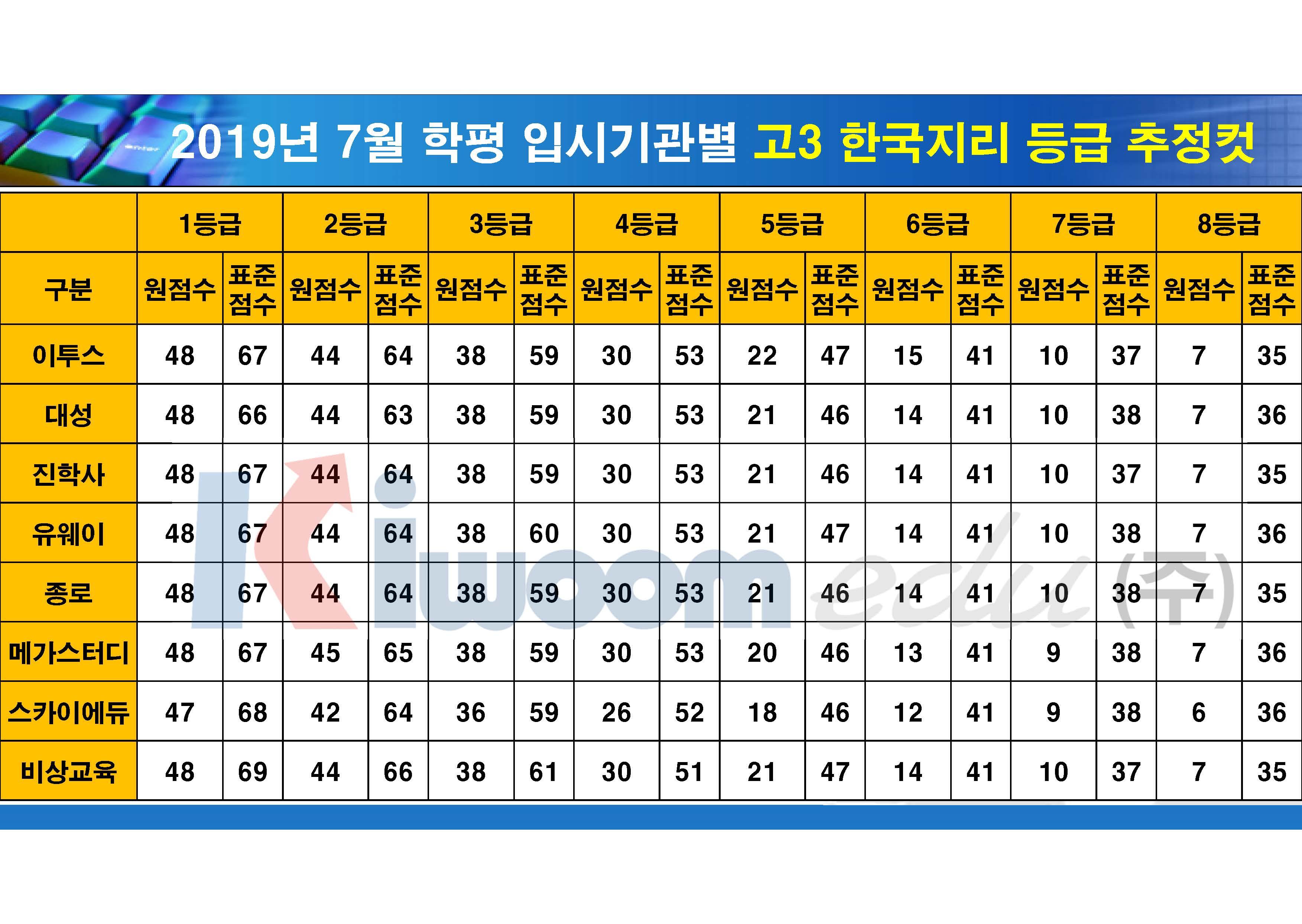 2019 7월 모의고사 입시기관별 등급컷(고3)_20190711_안지훈#1(16시 30분 기준)_Page_08.jpg