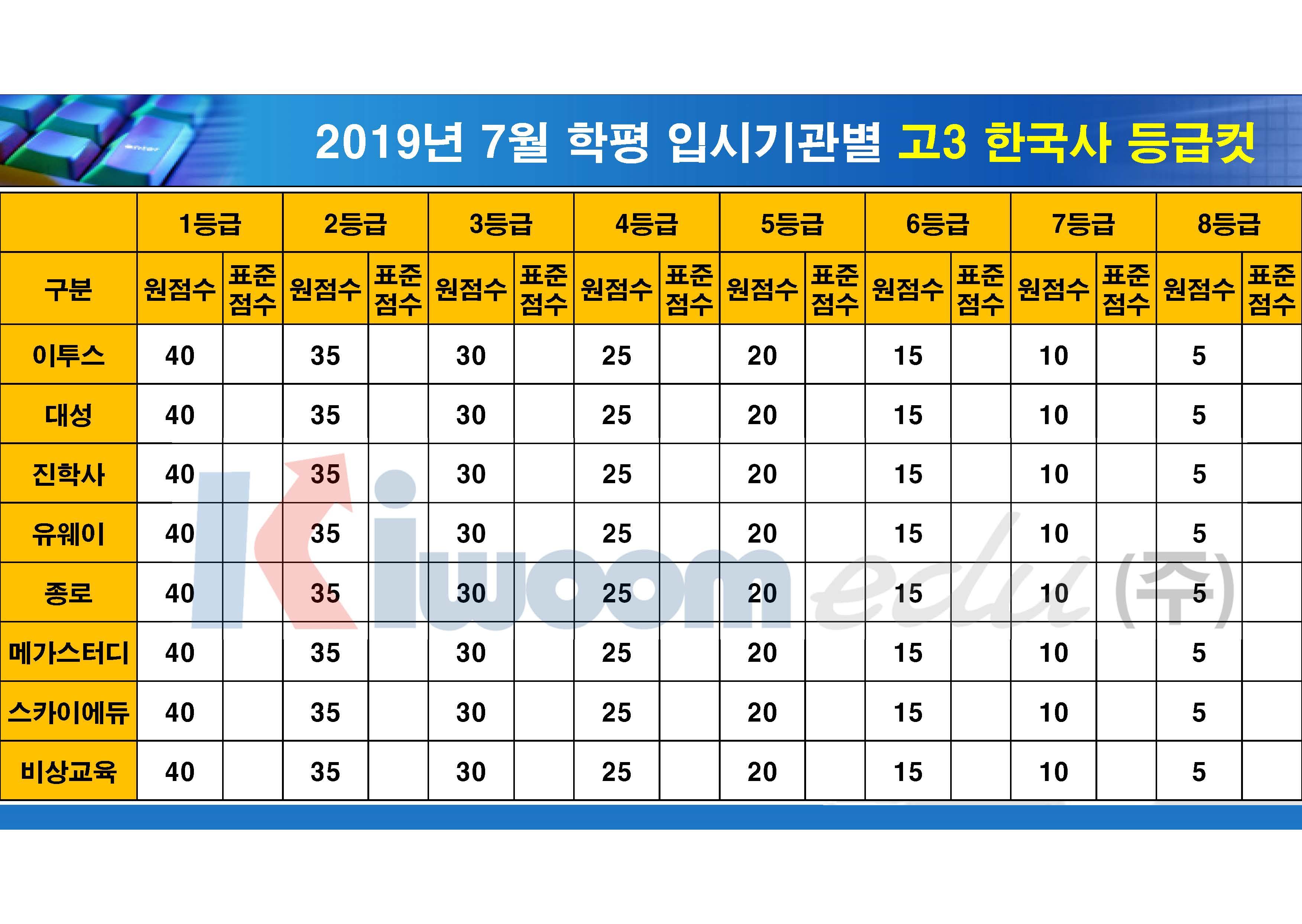 2019 7월 모의고사 입시기관별 등급컷(고3)_20190711_안지훈#1(16시 30분 기준)_Page_03.jpg