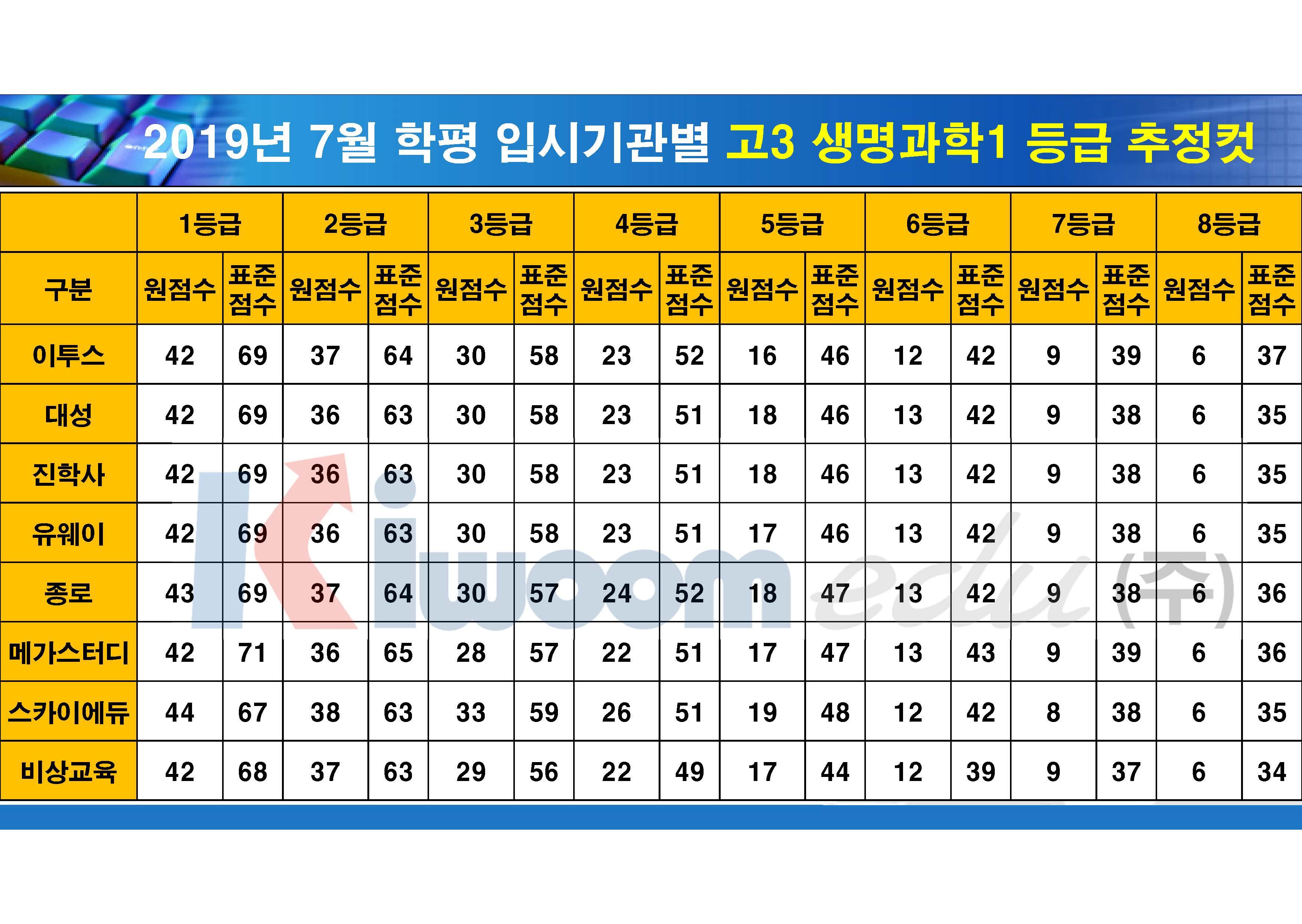 2019 7월 모의고사 입시기관별 등급컷(고3)_20190711_안지훈#1(16시 30분 기준)_Page_17.jpg