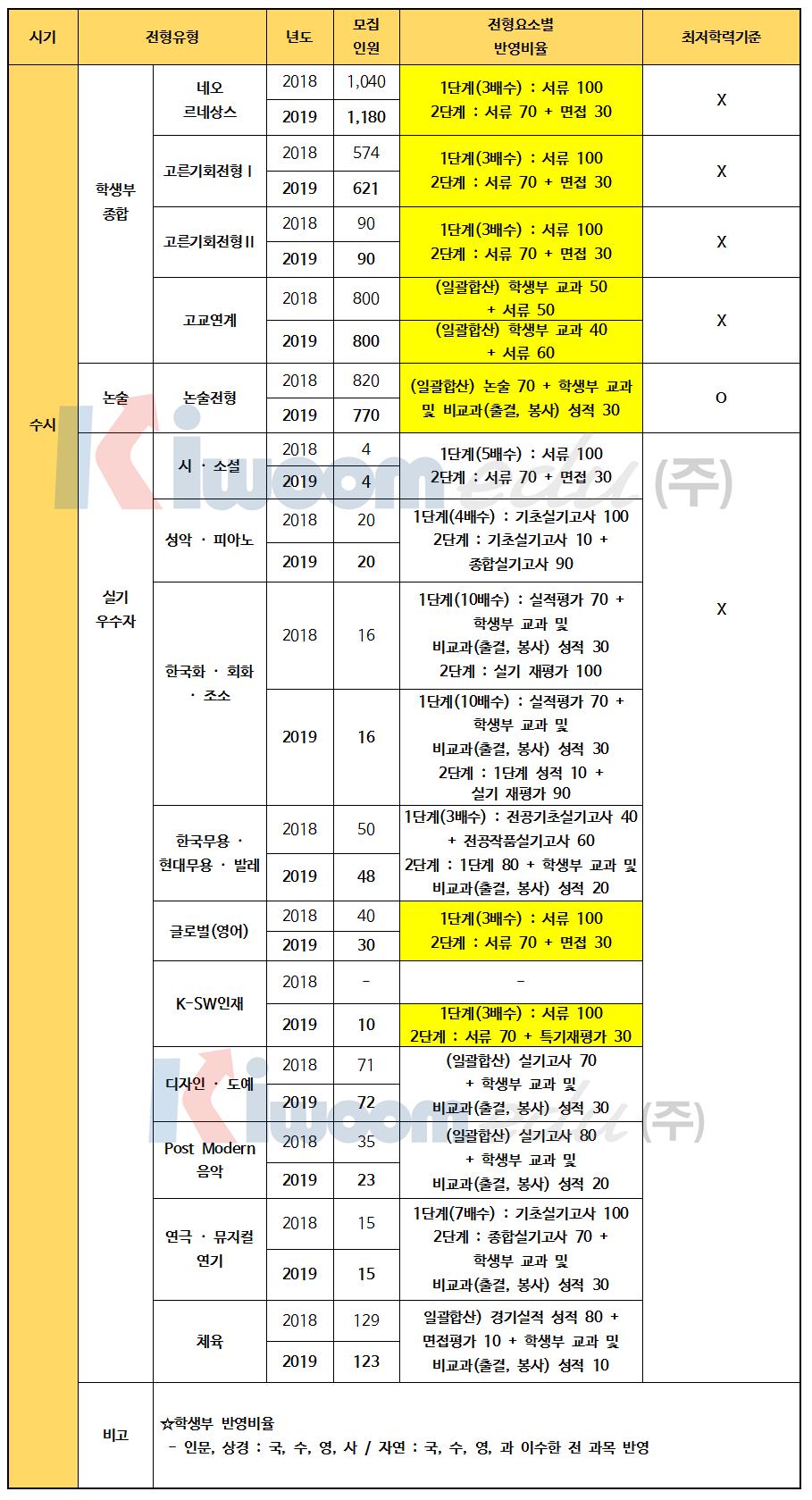 2019 경희대 전형계획안003.png