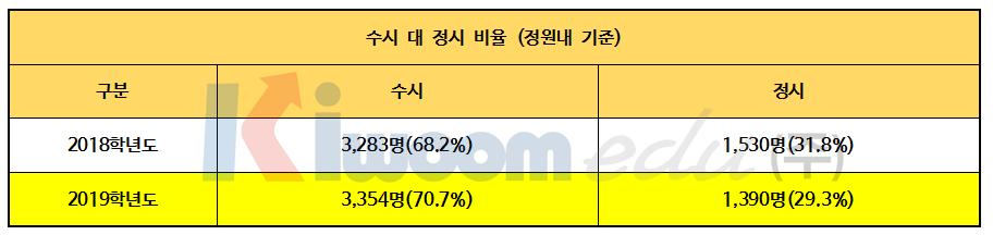 2019 경희대 전형계획안001-2.png