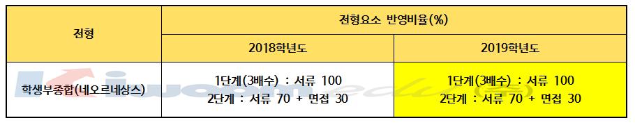 2019 경희대 전형계획안005.png
