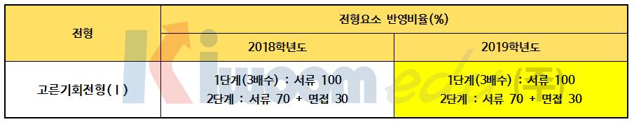2019 경희대 전형계획안006.png