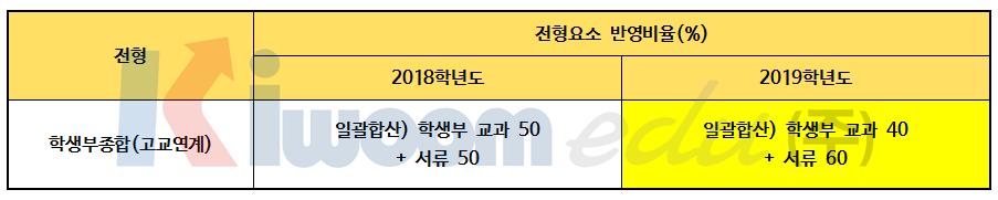 2019 경희대 전형계획안005-1.png
