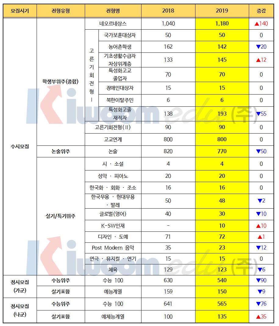 2019 경희대 전형계획안002.png