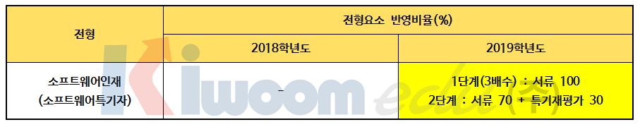 2019 경희대 전형계획안009-1.png