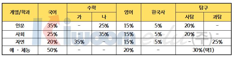 2019 경희대 전형계획안011-1.png