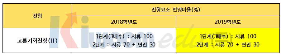 2019 경희대 전형계획안007.png