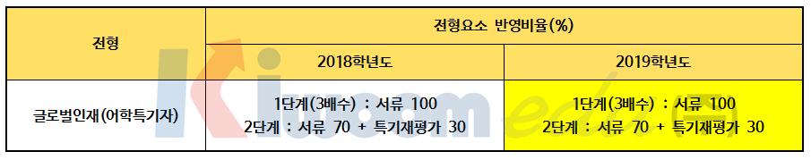 2019 경희대 전형계획안010.png