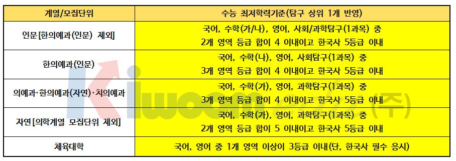 2019 경희대 전형계획안009.png