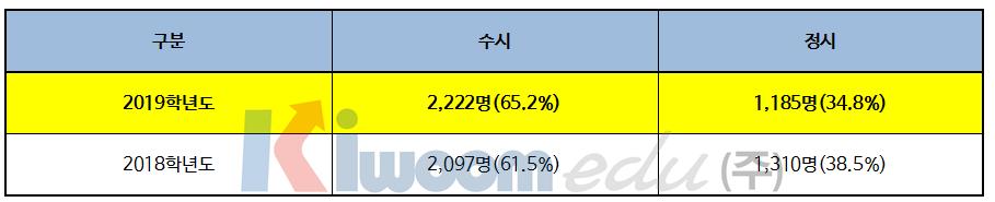 2019 한국외국어대학교 입학전형 분석001-1.png