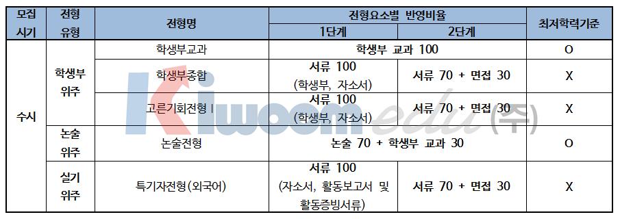 2019 한국외국어대학교 입학전형 분석004.png