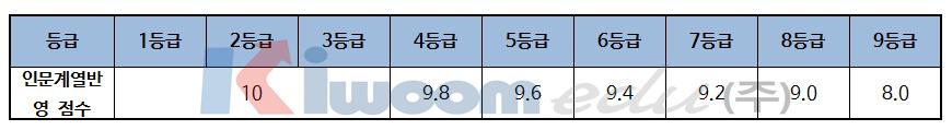 2019 한국외국어대학교 입학전형 분석008.png