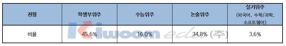 2019 한국외국어대학교 입학전형 분석002.png