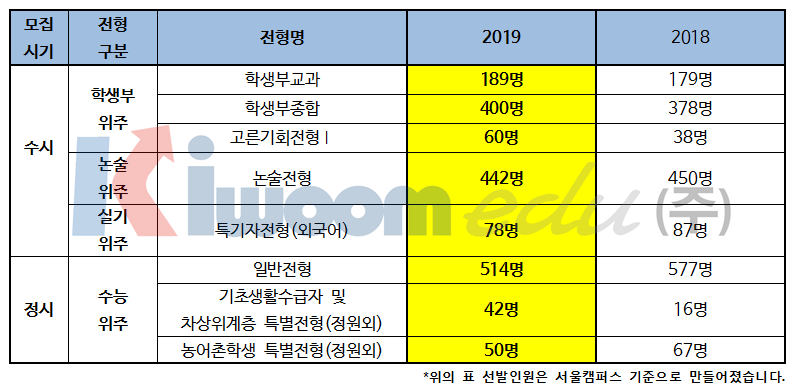2019 한국외국어대학교 입학전형 분석002-1.png