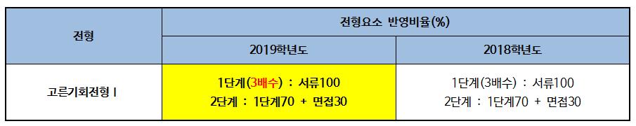 2019 한국외국어대학교 입학전형 분석005-2.png