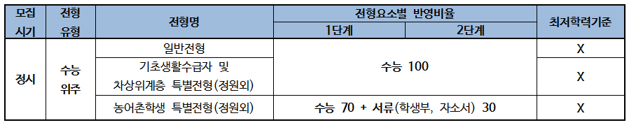 2019 한국외국어대학교 입학전형 분석007.png