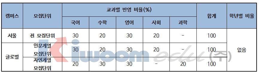 2019 한국외국어대학교 입학전형 분석008-1.png