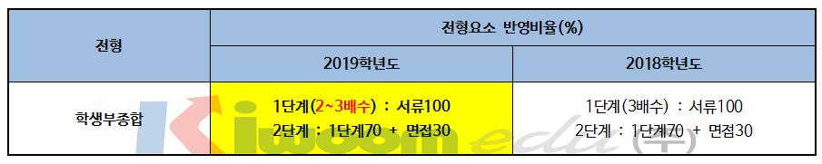 2019 한국외국어대학교 입학전형 분석005.png