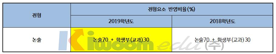 2019 한국외국어대학교 입학전형 분석005-1.png