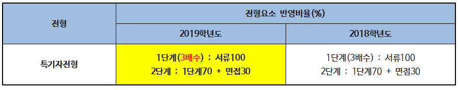 2019 한국외국어대학교 입학전형 분석006.png