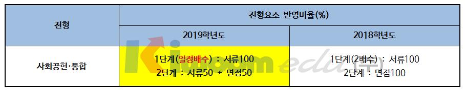 2019 서울시립대학교 입학전형005-2.png