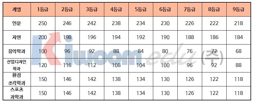 2019 서울시립대학교 입학전형008.png