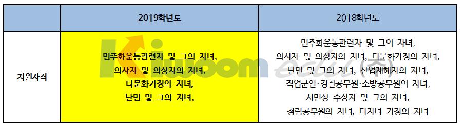 2019 서울시립대학교 입학전형006.png