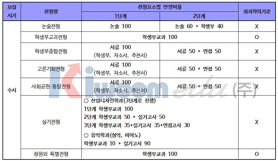 2019 서울시립대학교 입학전형003.png