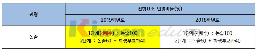 2019 서울시립대학교 입학전형004-2.png