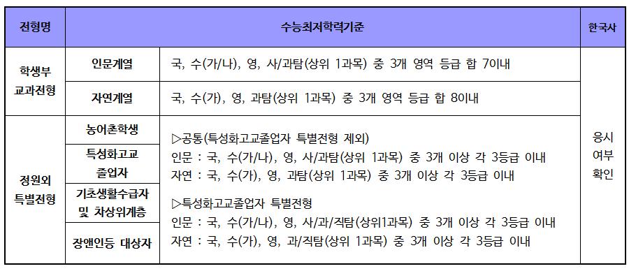 2019 서울시립대학교 입학전형004.png
