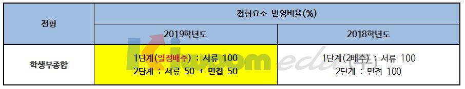2019 서울시립대학교 입학전형005.png